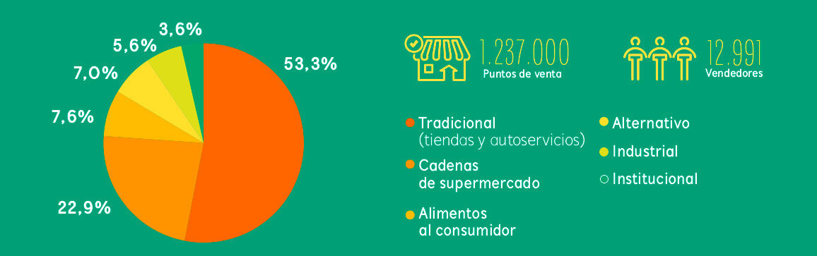 ventas_por_canal