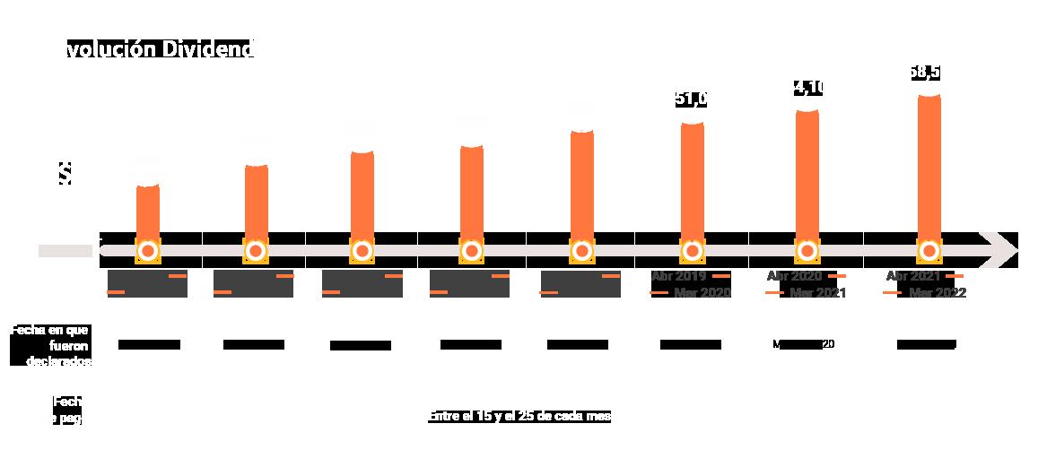 grupo-nutresa-evolucion-dividendos